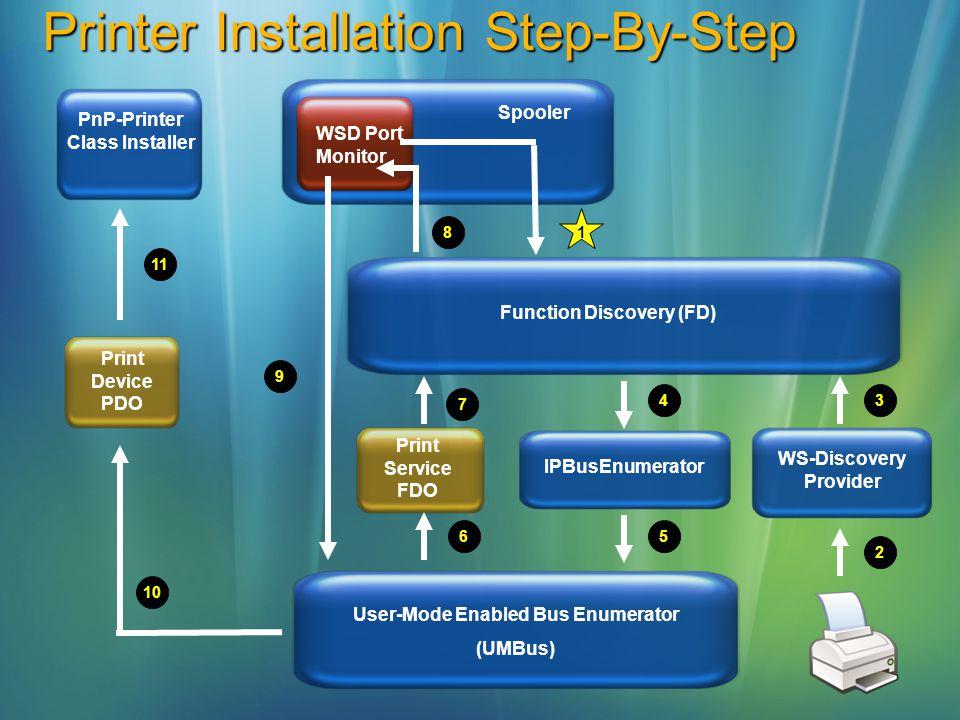 Printer Installation Step-By-Step Print Device PDO Print Service FDO Function Discovery (FD) Spooler WSD Port Monitor PnP-Printer Class Installer 4 56