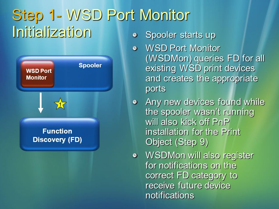 Step 1- WSD Port Monitor Initialization Spooler WSD Port Monitor 1 Function Discovery (FD) Spooler starts up WSD Port Monitor (WSDMon) queries FD for