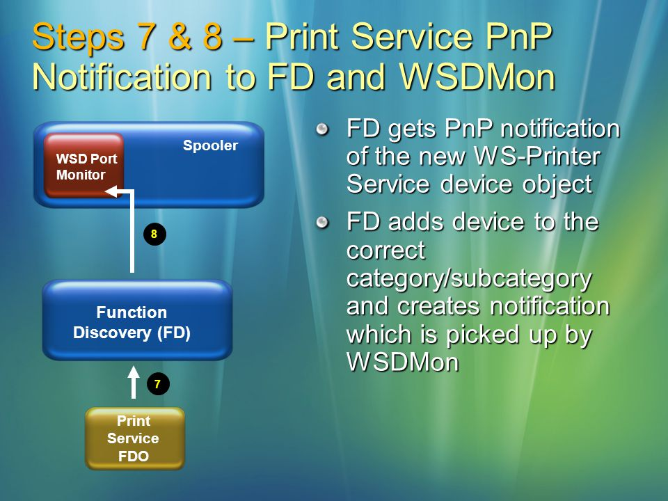 Spooler WSD Port Monitor Steps 7 & 8 – Print Service PnP Notification to FD and WSDMon 7 8 Function Discovery (FD) Print Service FDO FD gets PnP notif