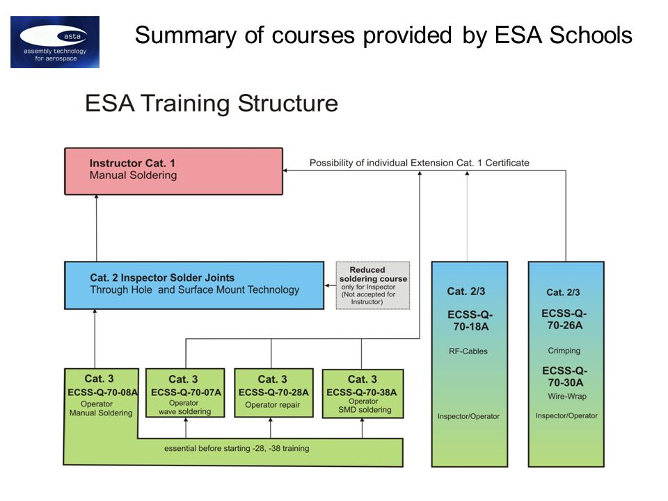Summary of courses provided by ESA Schools