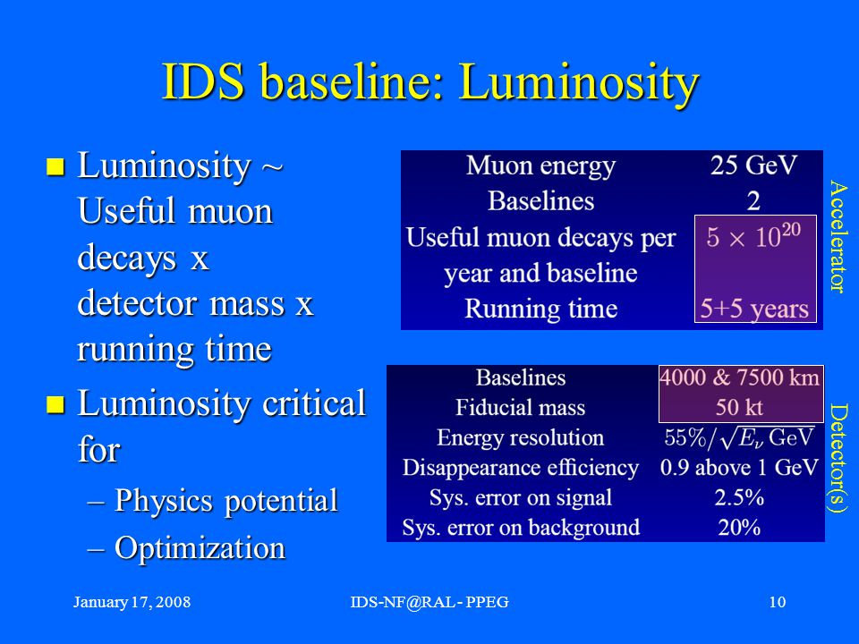 January 17, 2008IDS-NF@RAL - PPEG10 IDS baseline: Luminosity Luminosity ~ Useful muon decays x detector mass x running time Luminosity ~ Useful muon decays x detector mass x running time Luminosity critical for Luminosity critical for –Physics potential –Optimization Accelerator Detector(s)