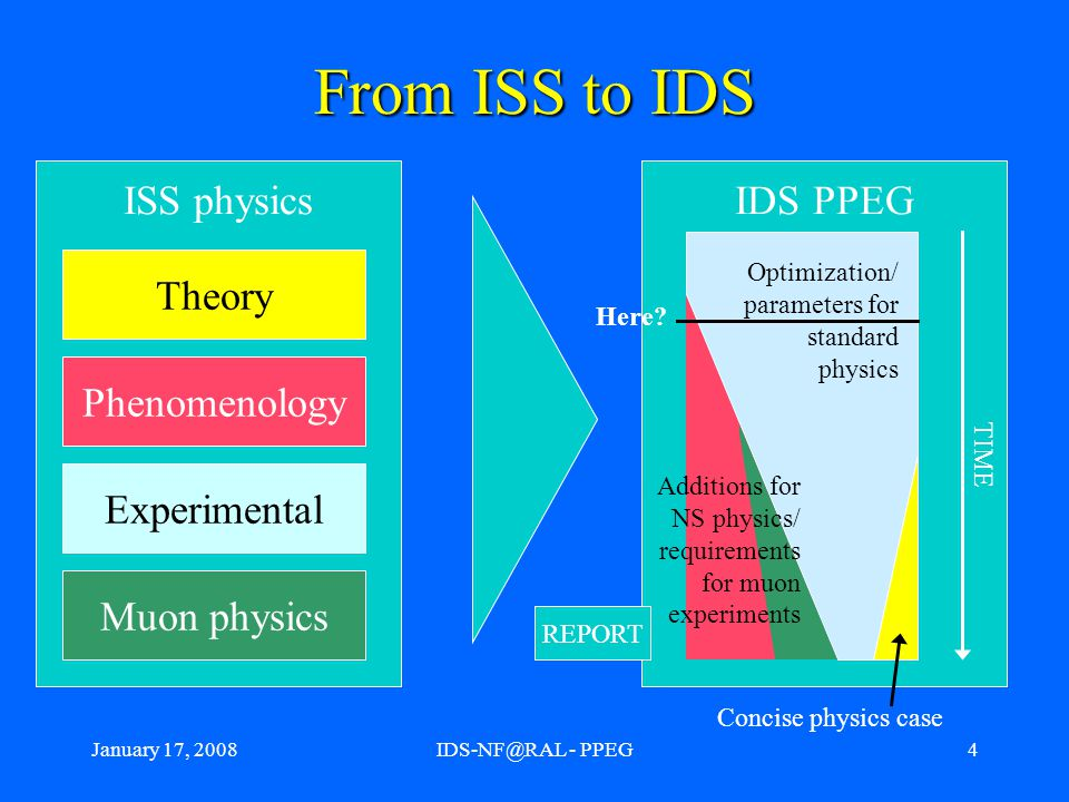 January 17, 2008IDS-NF@RAL - PPEG4 From ISS to IDS ISS physics Theory Phenomenology Experimental Muon physics IDS PPEG TIME Optimization/ parameters for standard physics Concise physics case REPORT Additions for NS physics/ requirements for muon experiments Here
