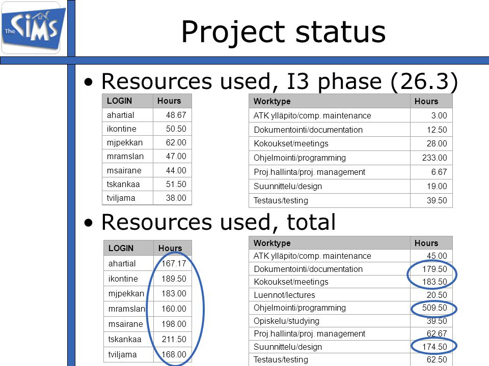 Project status Resources used, I3 phase (26.3) Resources used, total LOGINHours ahartial48.67 ikontine50.50 mjpekkan62.00 mramslan47.00 msairane44.00 tskankaa51.50 tviljama38.00 WorktypeHours ATK ylläpito/comp.