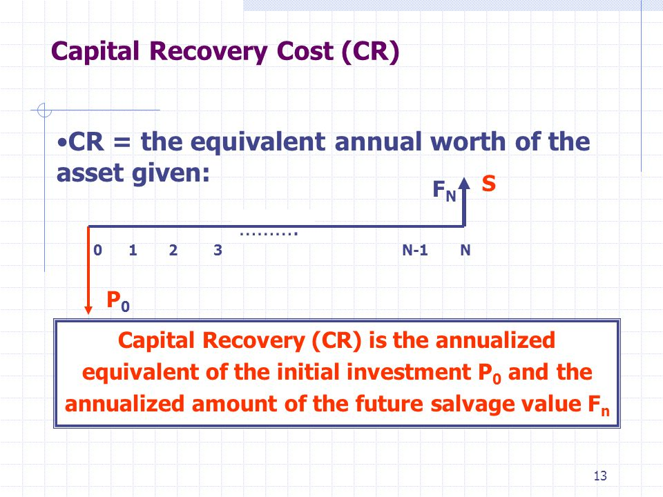 13 Capital Recovery Cost (CR) CR = the equivalent annual worth of the asset given: Capital Recovery (CR) is the annualized equivalent of the initial investment P 0 and the annualized amount of the future salvage value F n ……….