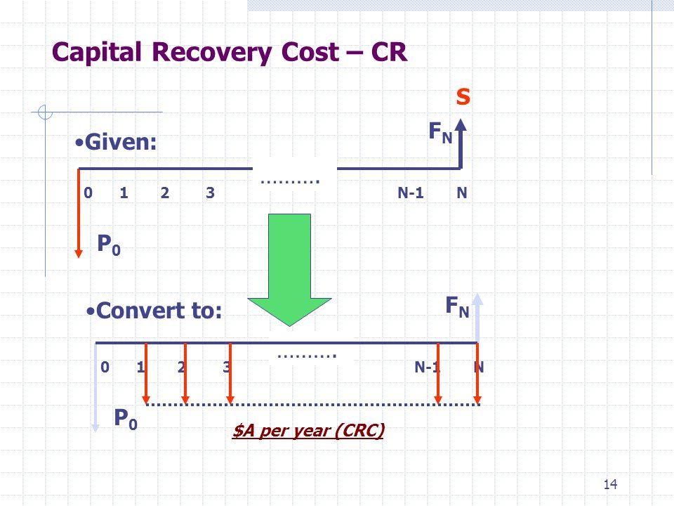 14 Capital Recovery Cost – CR Given: Convert to: ………. 0 1 2 3 N-1 N P0P0 FNFN $A per year (CRC) P0P0 FNFN 0 1 2 3 N-1 N ……….S