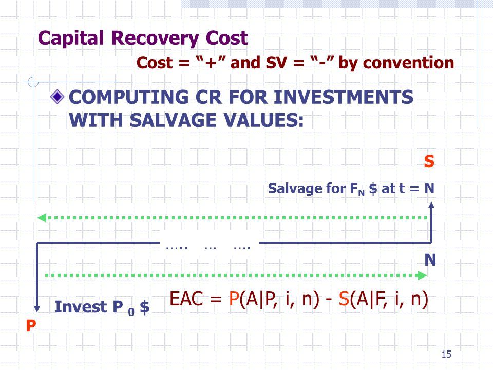 15 Capital Recovery Cost COMPUTING CR FOR INVESTMENTS WITH SALVAGE VALUES: EAC = P(A|P, i, n) - S(A|F, i, n) Cost = + and SV = - by convention P …..