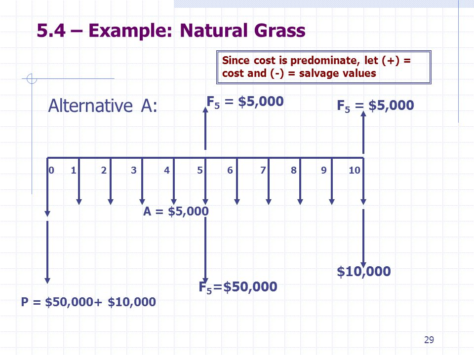 29 5.4 – Example: Natural Grass Alternative A: 0 1 2 3 4 5 6 7 8 9 10 $10,000 A = $5,000 F 5 = $5,000 Since cost is predominate, let (+) = cost and (-) = salvage values P = $50,000+ $10,000 F 5 = $5,000 F 5 =$50,000