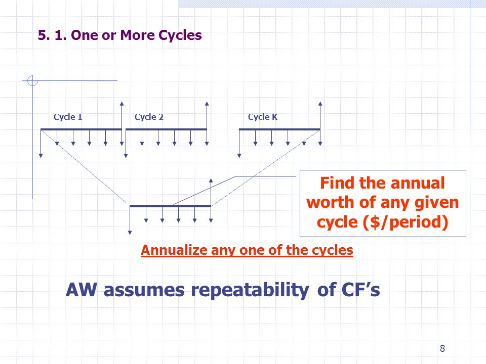8 5. 1. One or More Cycles Cycle 1Cycle 2Cycle K Annualize any one of the cycles AW assumes repeatability of CF's Find the annual worth of any given c