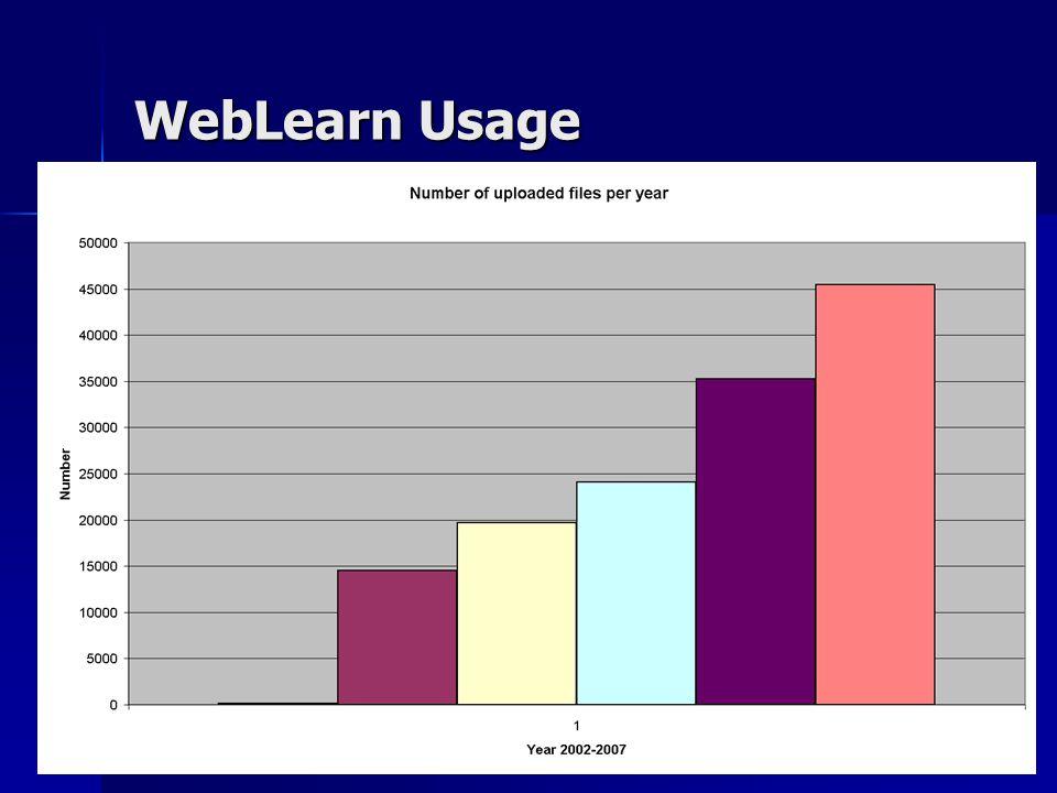 WebLearn Usage