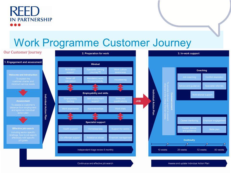 Work Programme Customer Journey