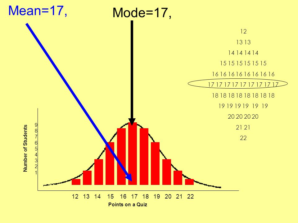 Mean=17, 12 13 14 15 16 17 18 19 20 21 22 Points on a Quiz Number of Students 987654321987654321 Mode=17, 12 13 14 14 15 15 15 16 16 16 16 17 17 17 17