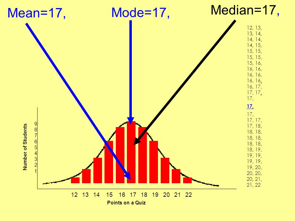 Mean=17, 12 13 14 15 16 17 18 19 20 21 22 Points on a Quiz Number of Students 987654321987654321 Mode=17, 12, 13, 13, 14, 14, 14, 14, 15, 15, 15, 15,