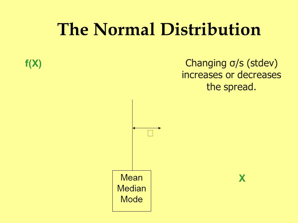 The Normal Distribution X f(X) Mean Median Mode  Changing σ/s (stdev) increases or decreases the spread.