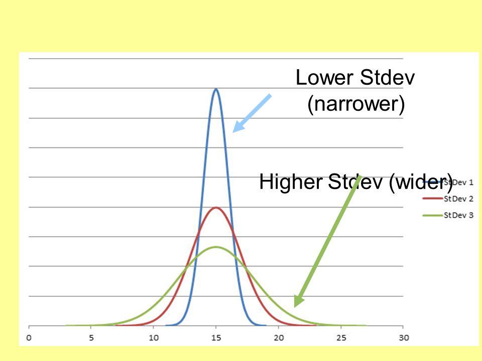 Lower Stdev (narrower) Higher Stdev (wider)