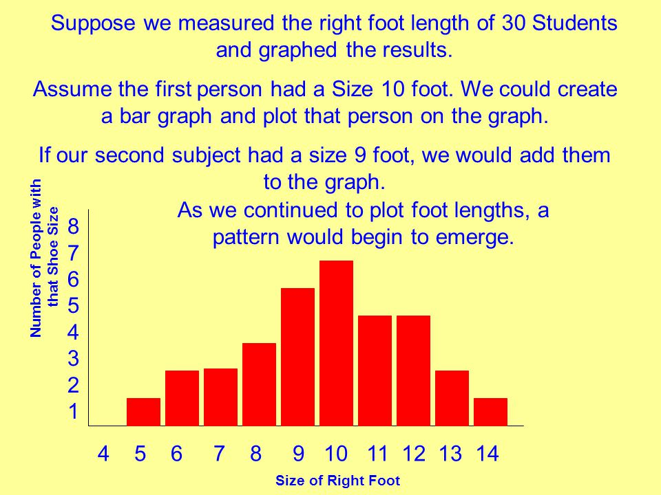 Size of Right Foot Number of People with that Shoe Size 8765432187654321 4 5 6 7 8 9 10 11 12 13 14 Suppose we measured the right foot length of 30 St