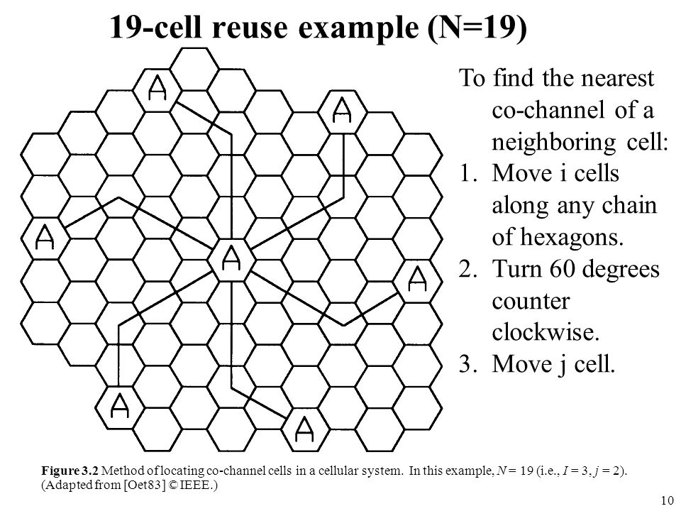 10 19-cell reuse example (N=19) Figure 3.2 Method of locating co-channel cells in a cellular system. In this example, N = 19 (i.e., I = 3, j = 2). (Ad
