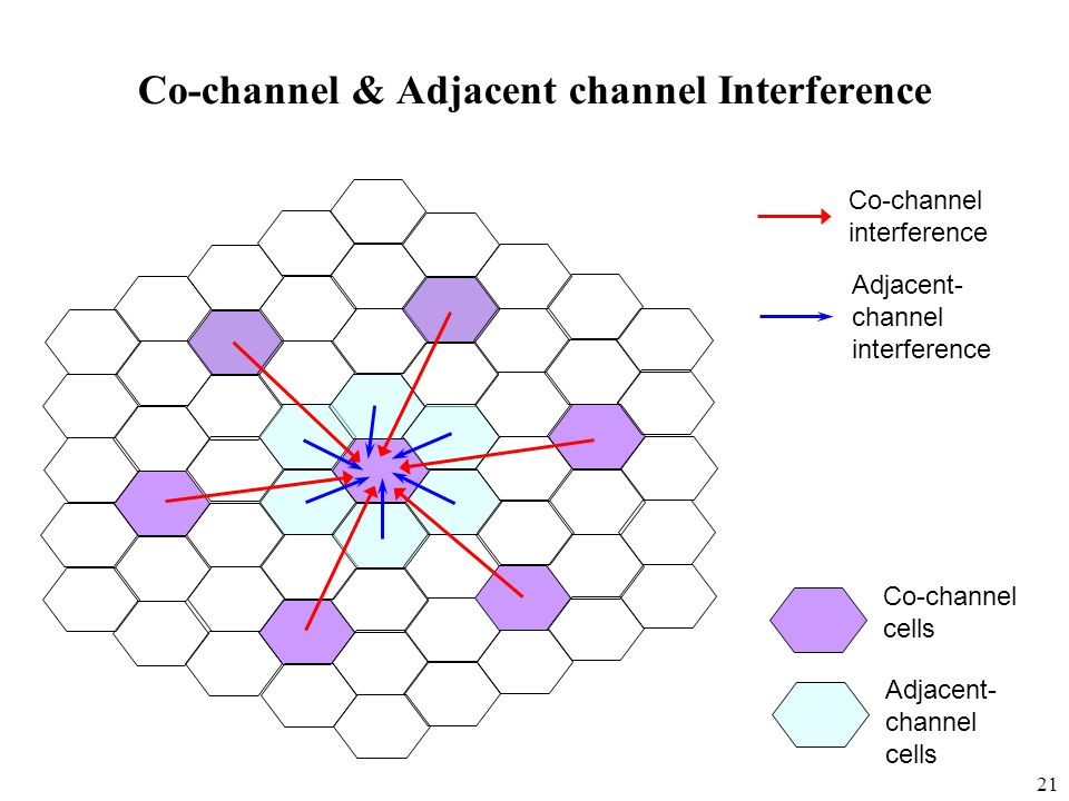 21 Co-channel & Adjacent channel Interference Co-channel cells Adjacent- channel cells Co-channel interference Adjacent- channel interference