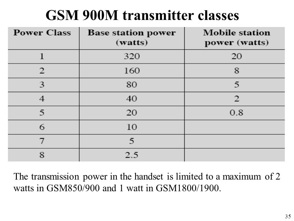35 GSM 900M transmitter classes The transmission power in the handset is limited to a maximum of 2 watts in GSM850/900 and 1 watt in GSM1800/1900.