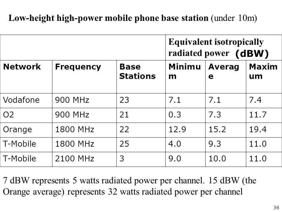36 Equivalent isotropically radiated power (dBW) NetworkFrequencyBase Stations Minimu m Averag e Maxim um Vodafone900 MHz237.1 7.4 O2900 MHz210.37.311