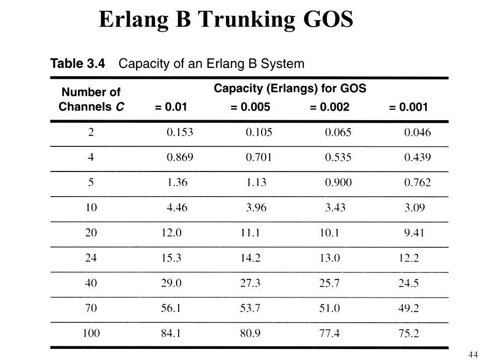 44 Erlang B Trunking GOS