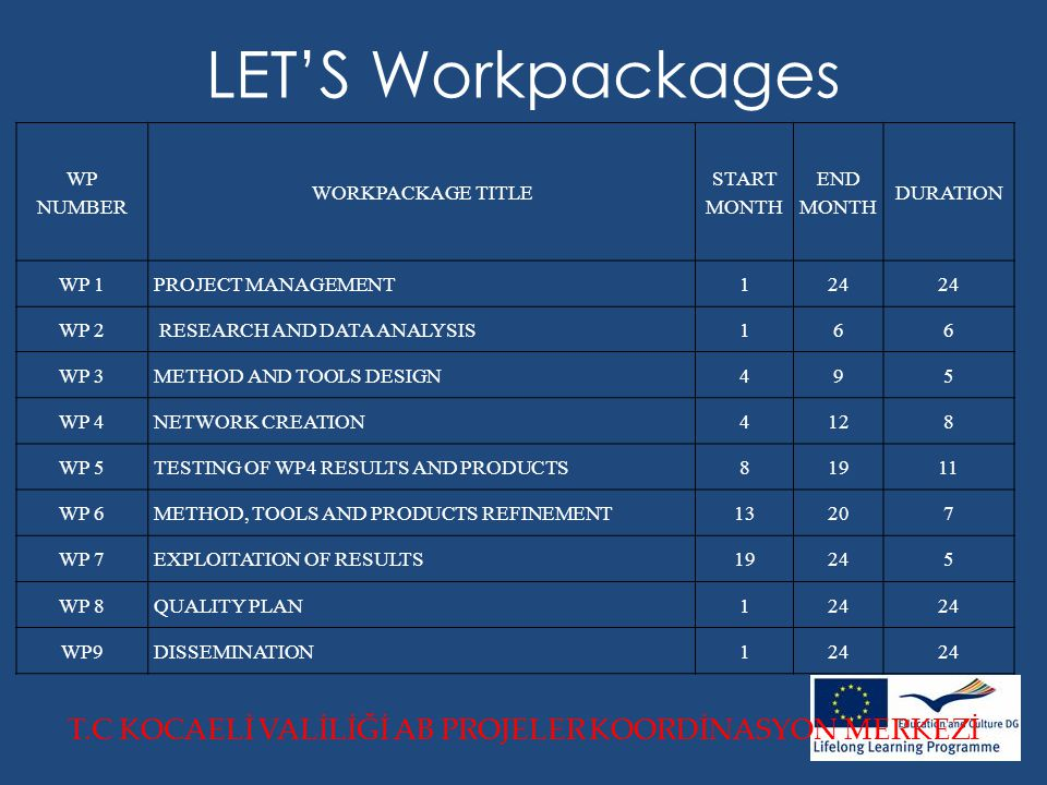 LET'S Workpackages T.C KOCAELİ VALİLİĞİ AB PROJELER KOORDİNASYON MERKEZİ WP NUMBER WORKPACKAGE TITLE START MONTH END MONTH DURATION WP 1PROJECT MANAGEMENT124 WP 2 RESEARCH AND DATA ANALYSIS166 WP 3METHOD AND TOOLS DESIGN495 WP 4NETWORK CREATION4128 WP 5TESTING OF WP4 RESULTS AND PRODUCTS81911 WP 6METHOD, TOOLS AND PRODUCTS REFINEMENT13207 WP 7EXPLOITATION OF RESULTS19245 WP 8QUALITY PLAN124 WP9DISSEMINATION124