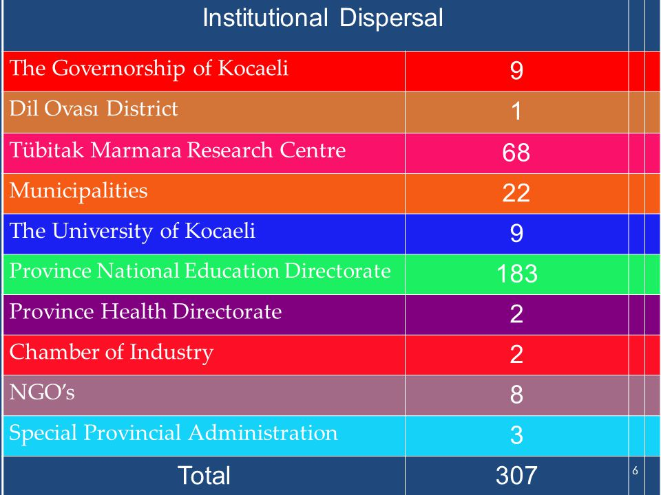 Institutional Dispersal The Governorship of Kocaeli 9 Dil Ovası District 1 Tübitak Marmara Research Centre 68 Municipalities 22 The University of Kocaeli 9 Province National Education Directorate 183 Province Health Directorate 2 Chamber of Industry 2 NGO's 8 Special Provincial Administration 3 Total307 6
