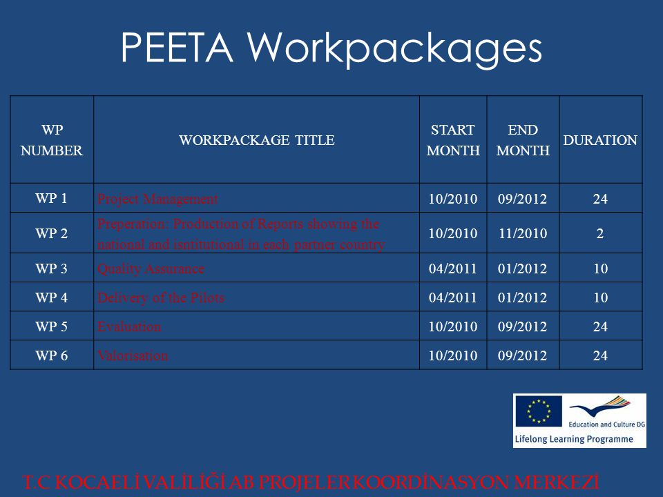 PEETA Workpackages T.C KOCAELİ VALİLİĞİ AB PROJELER KOORDİNASYON MERKEZİ WP NUMBER WORKPACKAGE TITLE START MONTH END MONTH DURATION WP 1 Project Management10/201009/201224 WP 2 Preperation: Production of Reports showing the national and isntitutional in each partner country 10/201011/20102 WP 3 Quality Assurance04/201101/201210 WP 4 Delivery of the Pilots04/201101/201210 WP 5 Evaluation10/201009/201224 WP 6Valorisation10/201009/201224