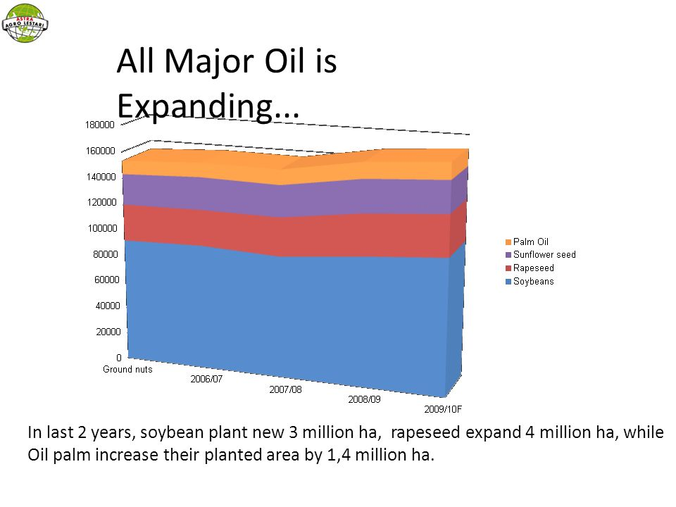 All Major Oil is Expanding...