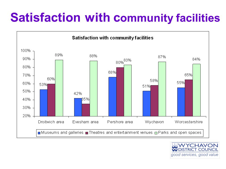 Satisfaction with c ommunity facilities