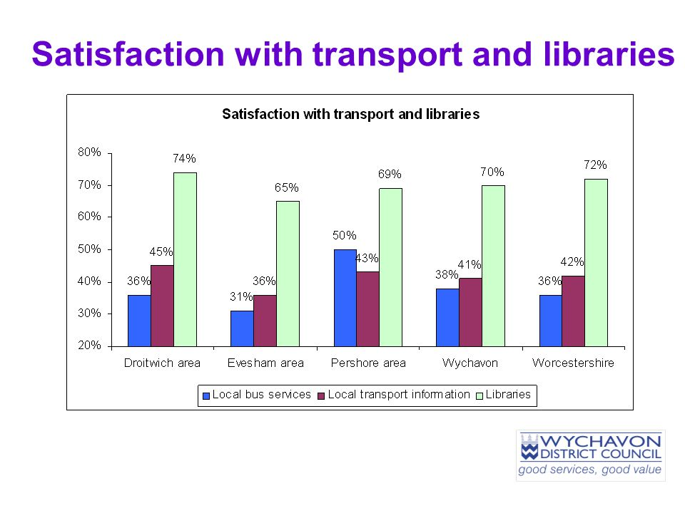 Satisfaction with transport and libraries