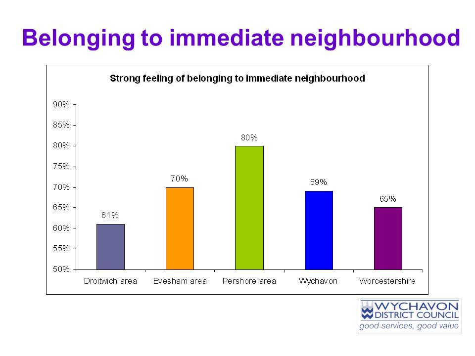 Belonging to immediate neighbourhood