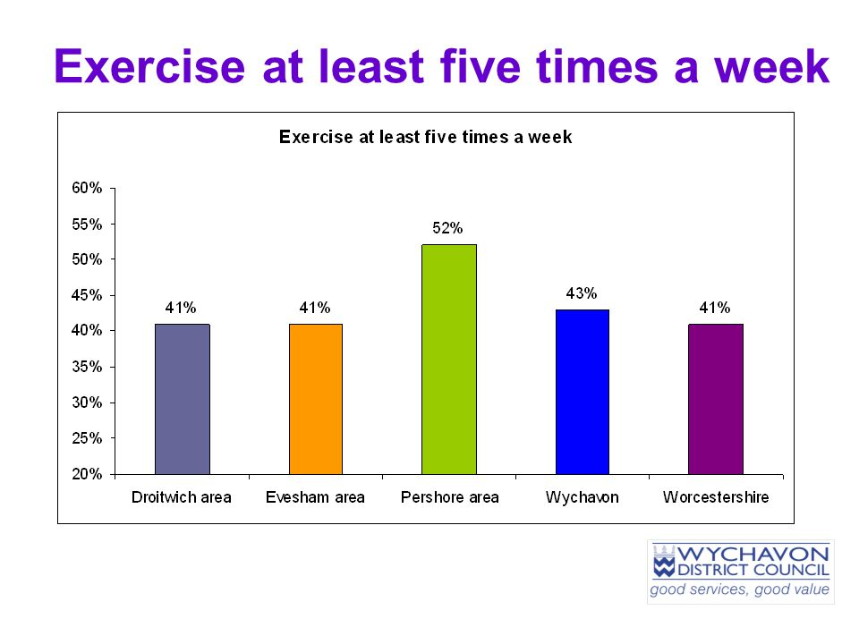 Exercise at least five times a week