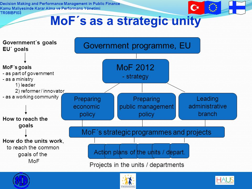 Decision Making and Performance Management in Public Finance Kamu Maliyesinde Karar Alma ve Performans Yönetimi TR08IBFI03 MoF´s as a strategic unity Government programme, EU MoF strategy MoF´s goals - as part of government - as a ministry 1) leader 2) reformer / innovator - as a working community Action plans of the units / depart.