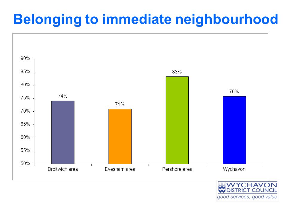 Belonging to immediate neighbourhood