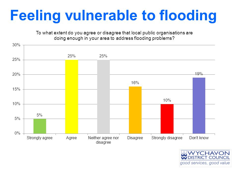Feeling vulnerable to flooding