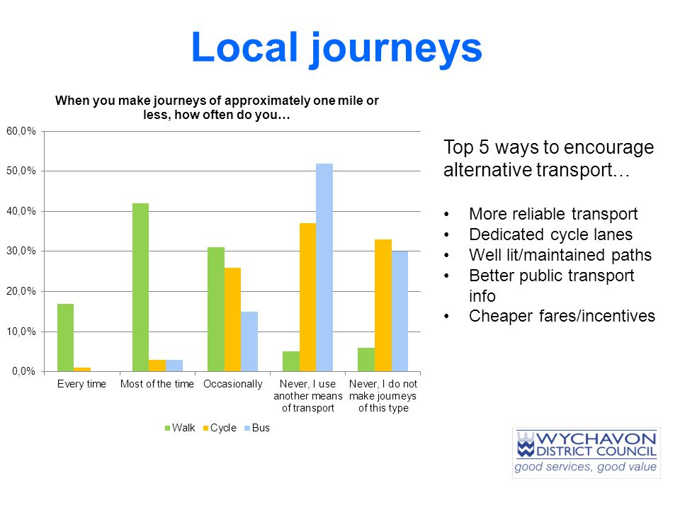 Local journeys Top 5 ways to encourage alternative transport… More reliable transport Dedicated cycle lanes Well lit/maintained paths Better public transport info Cheaper fares/incentives