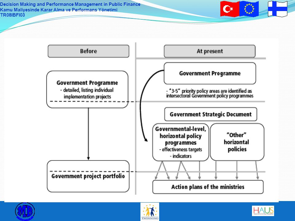 Decision Making and Performance Management in Public Finance Kamu Maliyesinde Karar Alma ve Performans Yönetimi TR08IBFI03 The Government´s strategic