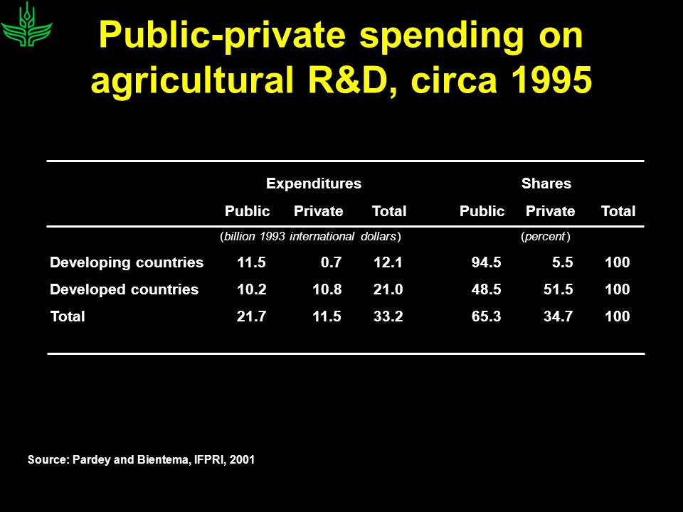 Public-private spending on agricultural R&D, circa 1995 Expenditures Shares Public Private Total Public Private Total (billion 1993 international dollars) (percent) Developing countries 11.5 0.7 12.1 94.5 5.5 100 Developed countries 10.2 10.8 21.0 48.5 51.5 100 Total 21.7 11.5 33.2 65.3 34.7 100 Source: Pardey and Bientema, IFPRI, 2001