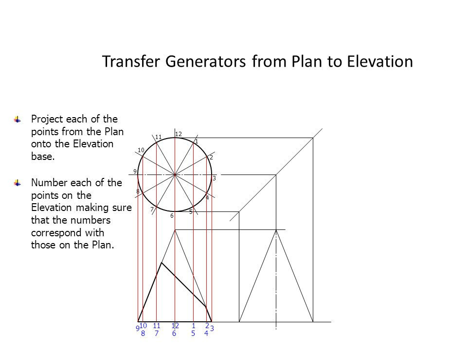 Transfer Generators from Plan to Elevation Project each of the points from the Plan onto the Elevation base. 12 3 45678 9 1011 12 1 2 3 4 5 6 7 8 9 10