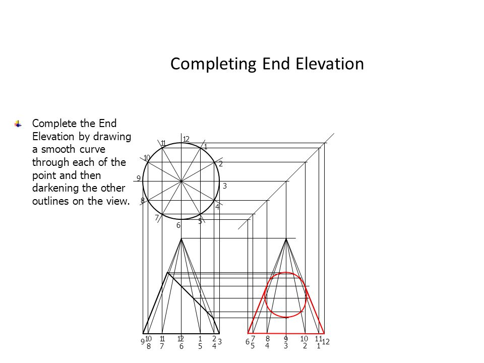 Completing End Elevation 12 11 10 9 8 7 6 5 4 3 2 1 Complete the End Elevation by drawing a smooth curve through each of the point and then darkening