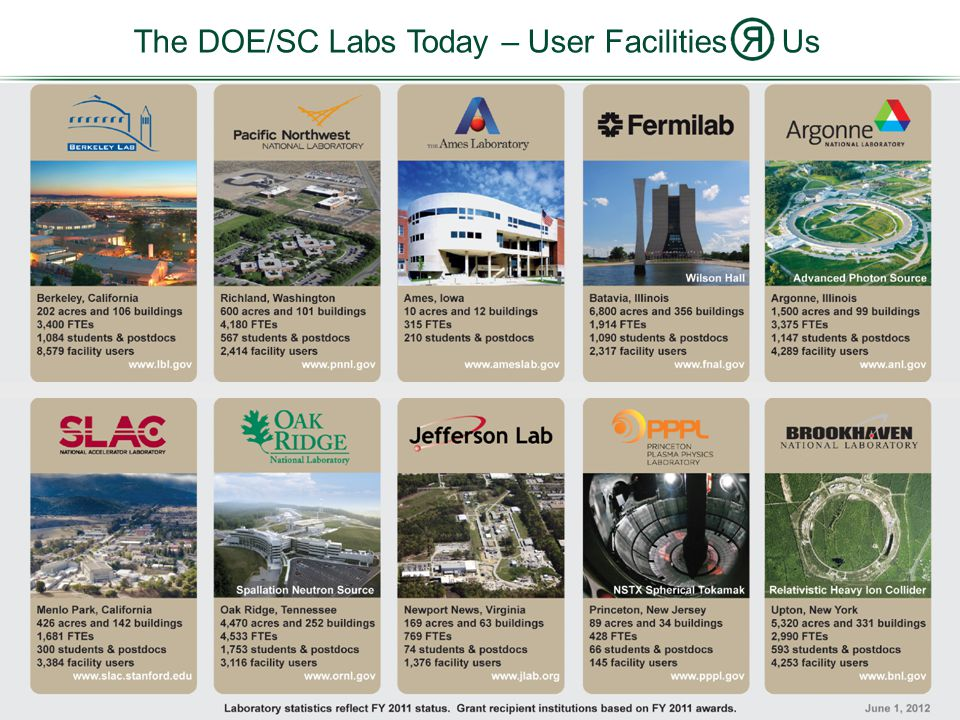 4 The DOE/SC Labs Today – User Facilities Us