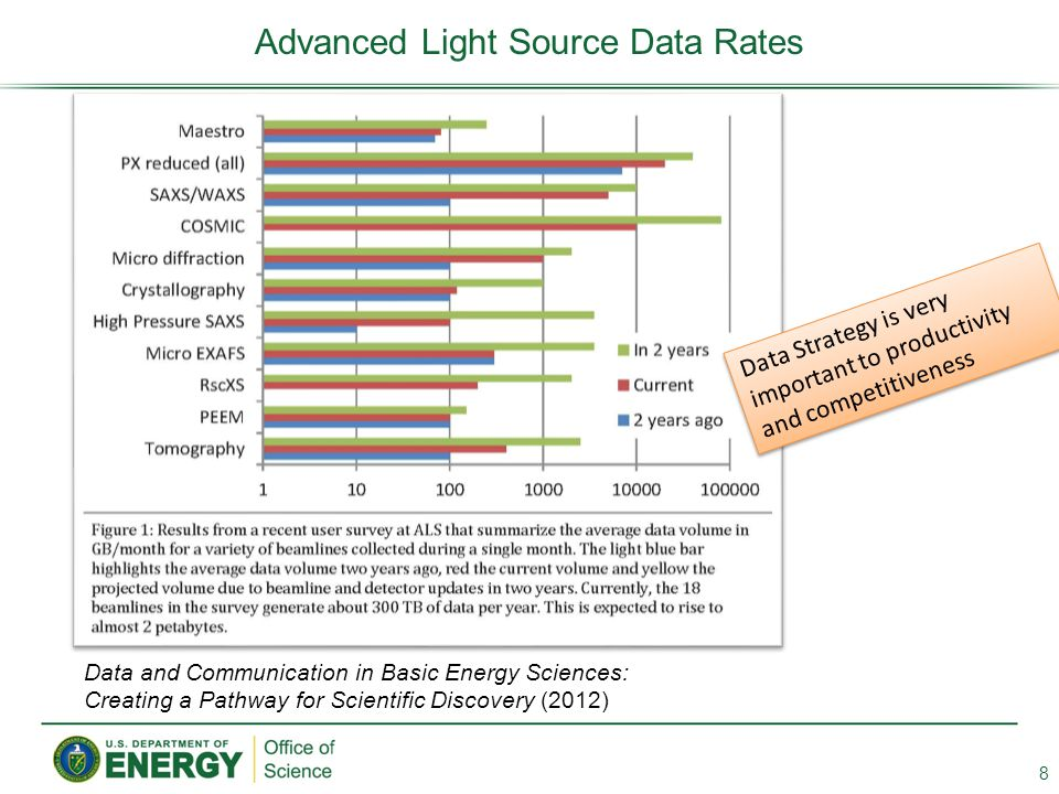 Advanced Light Source Data Rates 8 Data and Communication in Basic Energy Sciences: Creating a Pathway for Scientific Discovery (2012) Data Strategy i