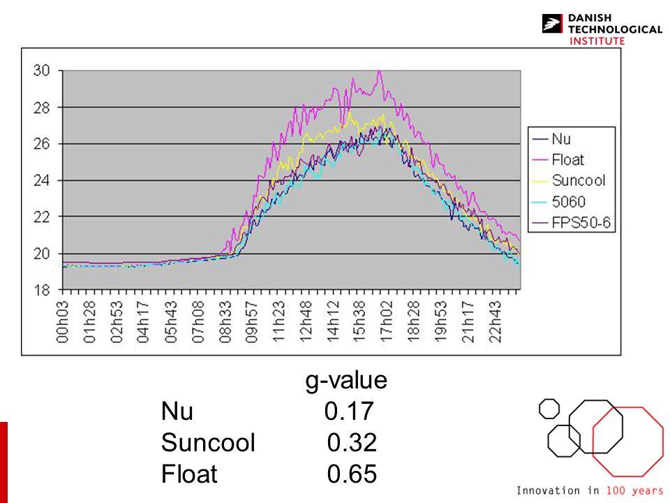 g-value Nu 0.17 Suncool 0.32 Float 0.65