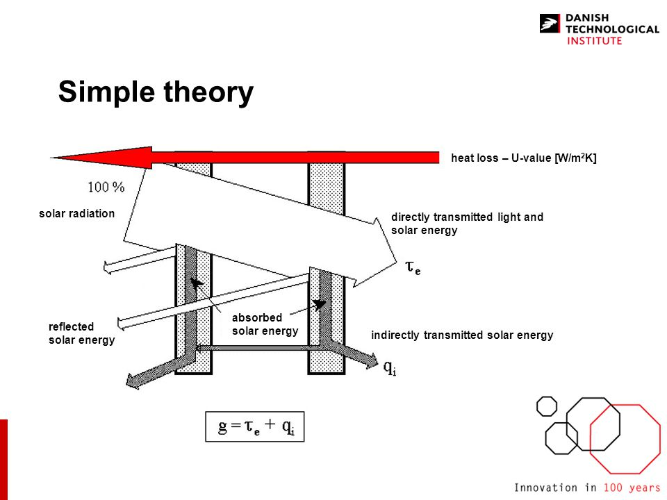 Simple theory heat loss – U-value [W/m 2 K] directly transmitted light and solar energy indirectly transmitted solar energy absorbed solar energy reflected solar energy solar radiation
