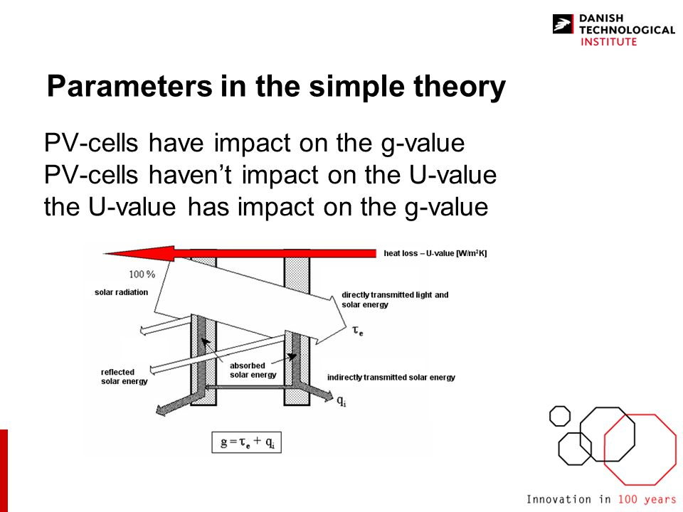 n PV-cells have impact on the g-value n PV-cells haven't impact on the U-value n the U-value has impact on the g-value Parameters in the simple theory