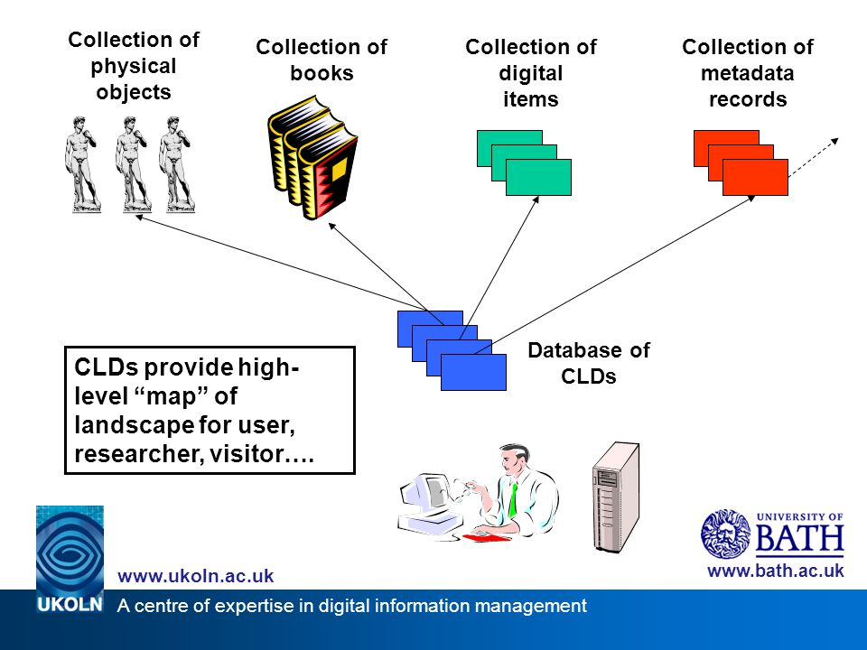 A centre of expertise in digital information management www.ukoln.ac.uk www.bath.ac.uk Aims and objectives Introduce concept of collection description to information professionals in Bath Produce a comprehensive resource for Bath Pilot project for local collection description databases using open source software Support re-use through documentation