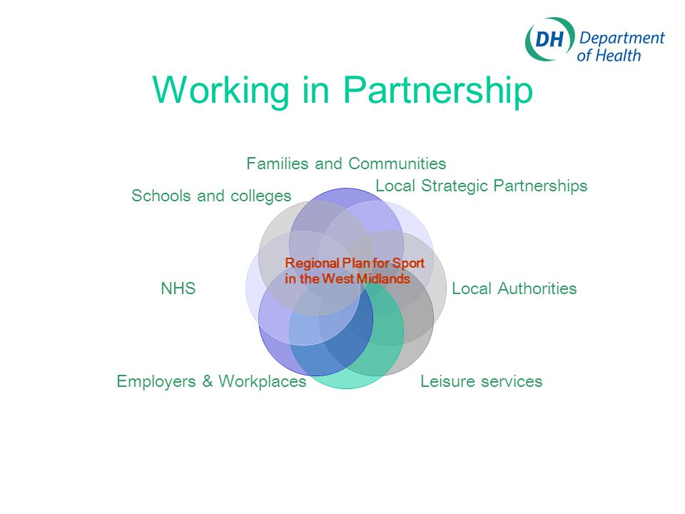 Working in Partnership Families and Communities Local Strategic Partnerships Local Authorities Leisure services Employers & Workplaces NHS Regional Plan for Sport in the West Midlands