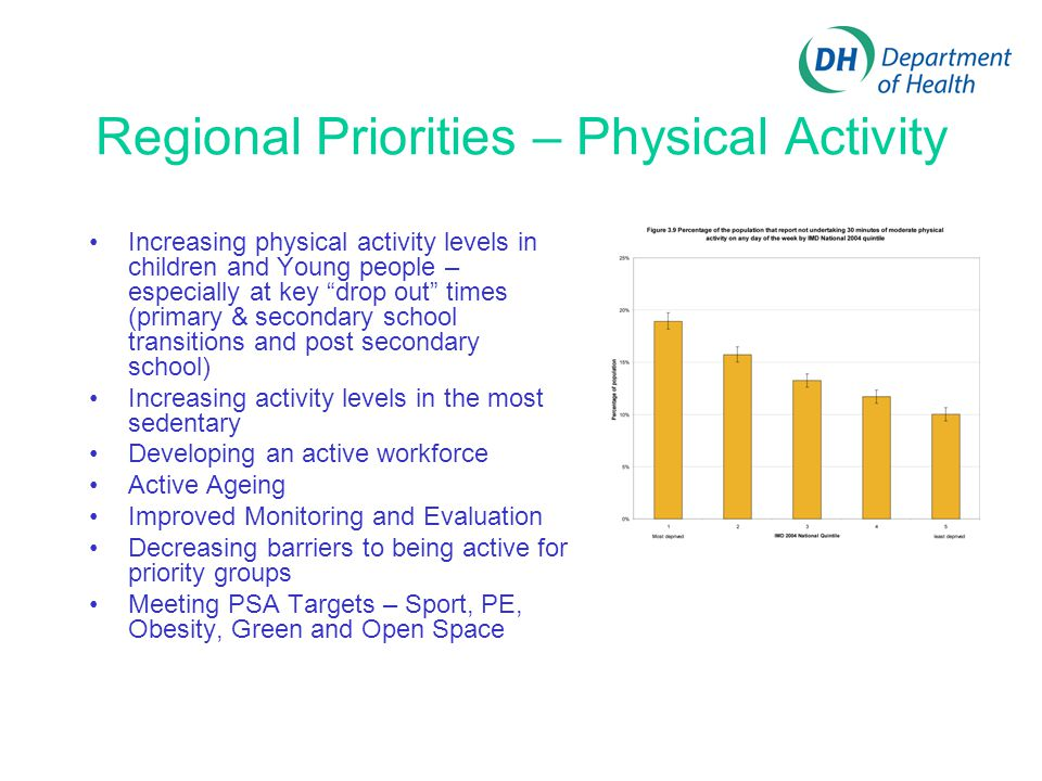 Regional Priorities – Physical Activity Increasing physical activity levels in children and Young people – especially at key drop out times (primary & secondary school transitions and post secondary school) Increasing activity levels in the most sedentary Developing an active workforce Active Ageing Improved Monitoring and Evaluation Decreasing barriers to being active for priority groups Meeting PSA Targets – Sport, PE, Obesity, Green and Open Space