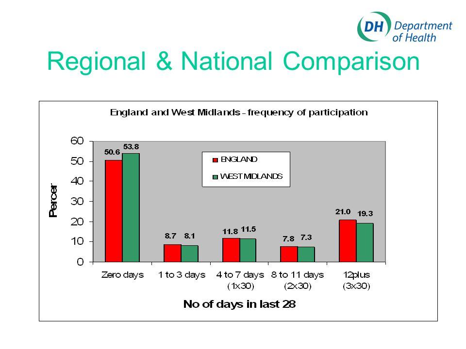 Regional & National Comparison