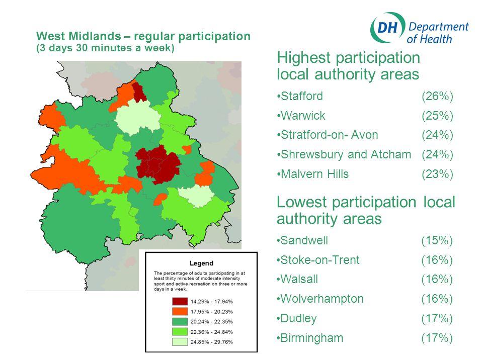 Highest participation local authority areas Stafford (26%) Warwick (25%) Stratford-on- Avon (24%) Shrewsbury and Atcham (24%) Malvern Hills(23%) West Midlands – regular participation (3 days 30 minutes a week) Lowest participation local authority areas Sandwell (15%) Stoke-on-Trent (16%) Walsall (16%) Wolverhampton (16%) Dudley (17%) Birmingham(17%)